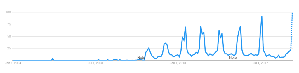Google Trends Chart for Game of Thrones searches from 2004-2019